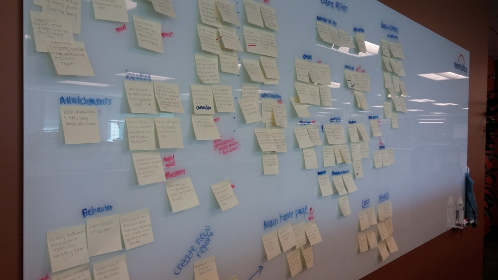 Affinity diagramming to organize the usability findings