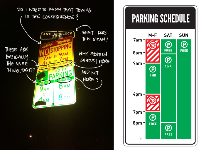 Nikki's work on redesigning the current parking signs.