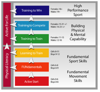 Long Term Athletic Development Model (LTAD)