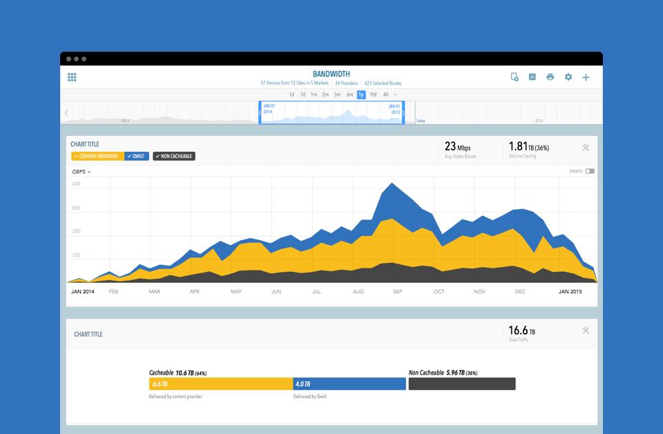 New Platform /Bandwidth Report / 2015