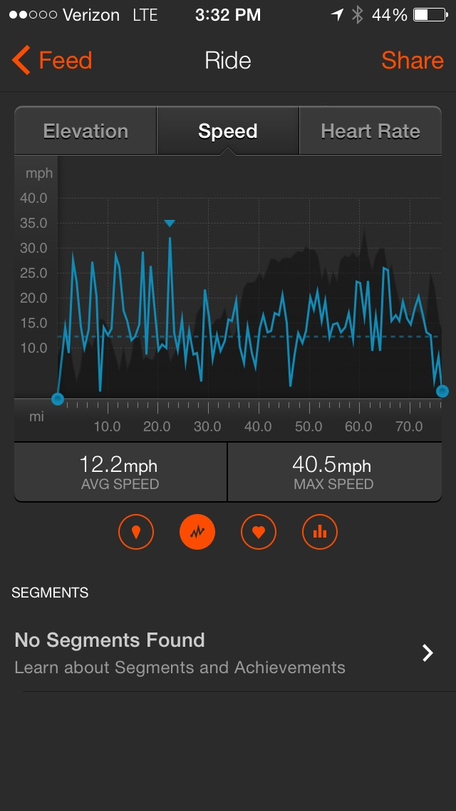This speed profile from the day's ride illustrates the roller coaster nature of the Ozarks