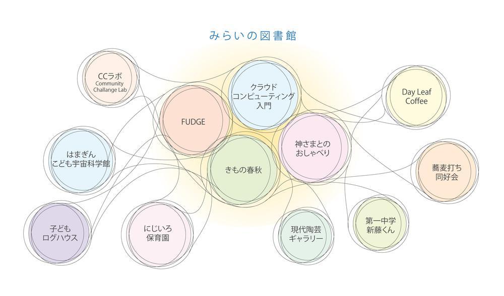 09_Network_community.jpg