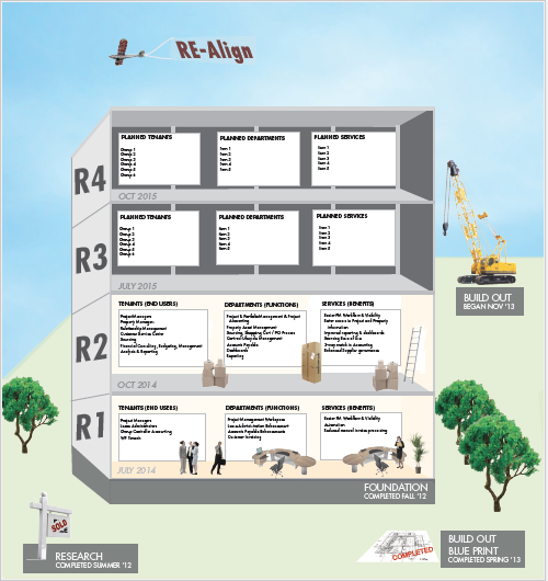 Wells Fargo internal project, template to visually represent the project's progress and timeline.
