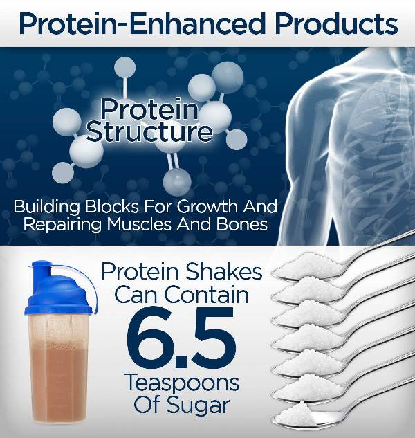Product with added protein may not be as healthy as you think