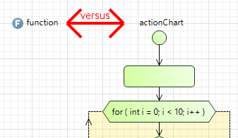 This post explores AnyLogic Functions versus Action Charts...