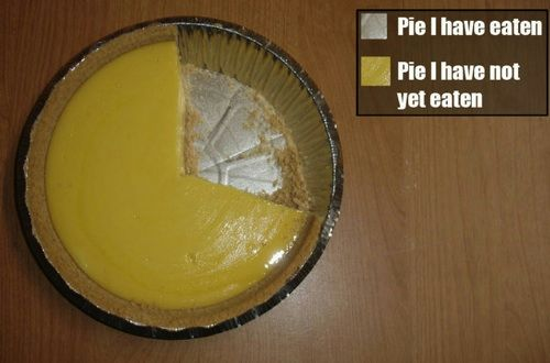 Everybody loves (pie) charts...
