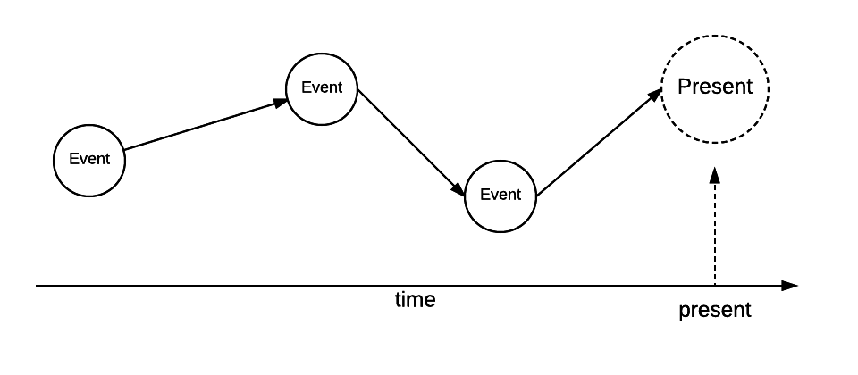 Events in the past create data and we end up with a specific present.
