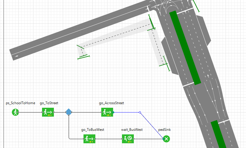 Figure 2: pedestrian model for our crossroads.