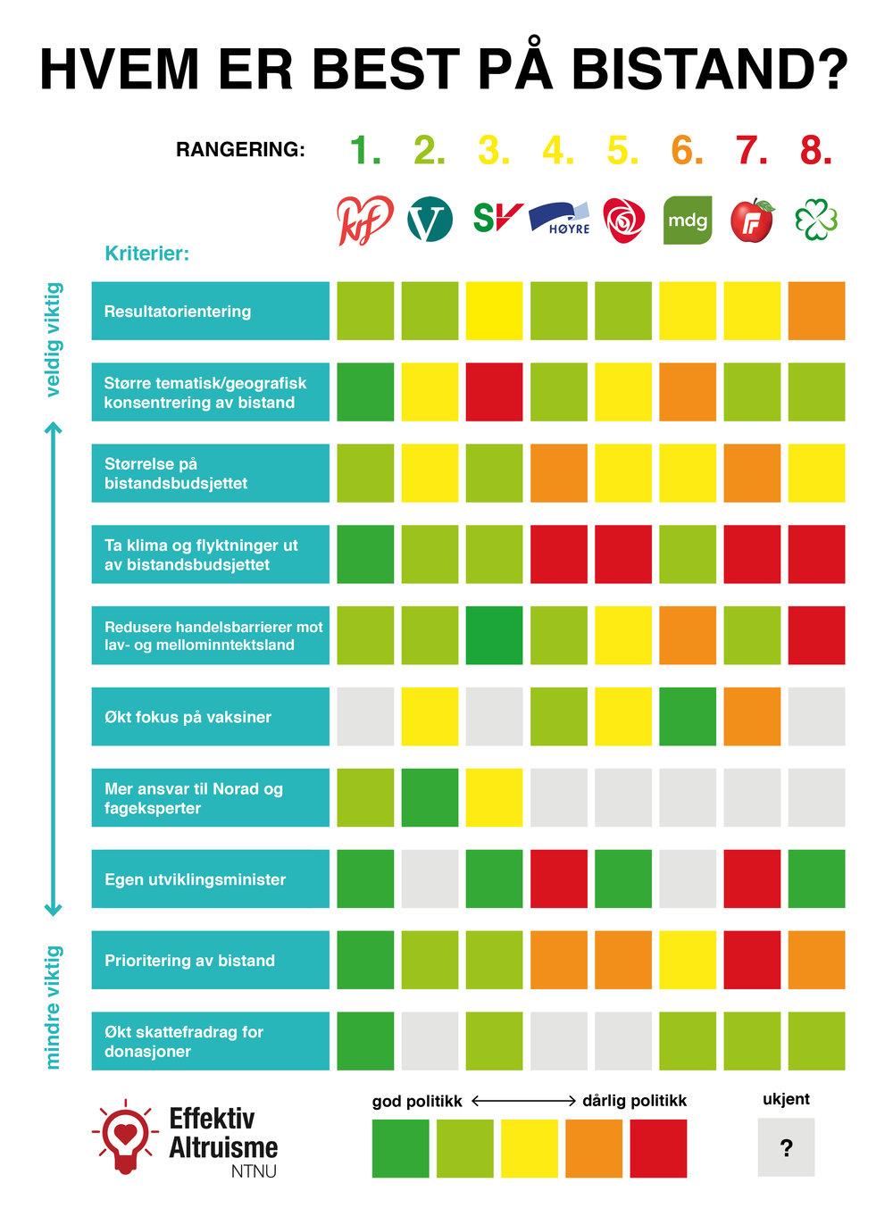 Les om vurderingene som ligger bak denne info-grafikken videre i rapporten eller klikk på bildet for å få se det i full størrelse.