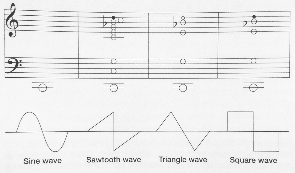 Harmonic spectra shown using musical notation. Diagram from Holmes's Electronic and Experimental Music