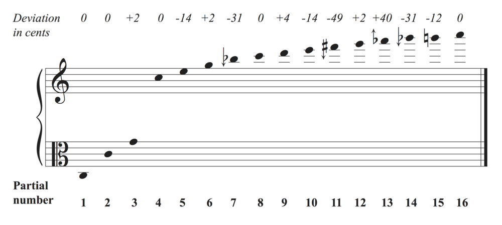 Overtone Series on C, Partials 1–16 (Arrows indicate sixth tone or quarter tone alterations which occur naturally in the harmonic series). Yes, that's an alto clef. Diagram by Lanzilotti