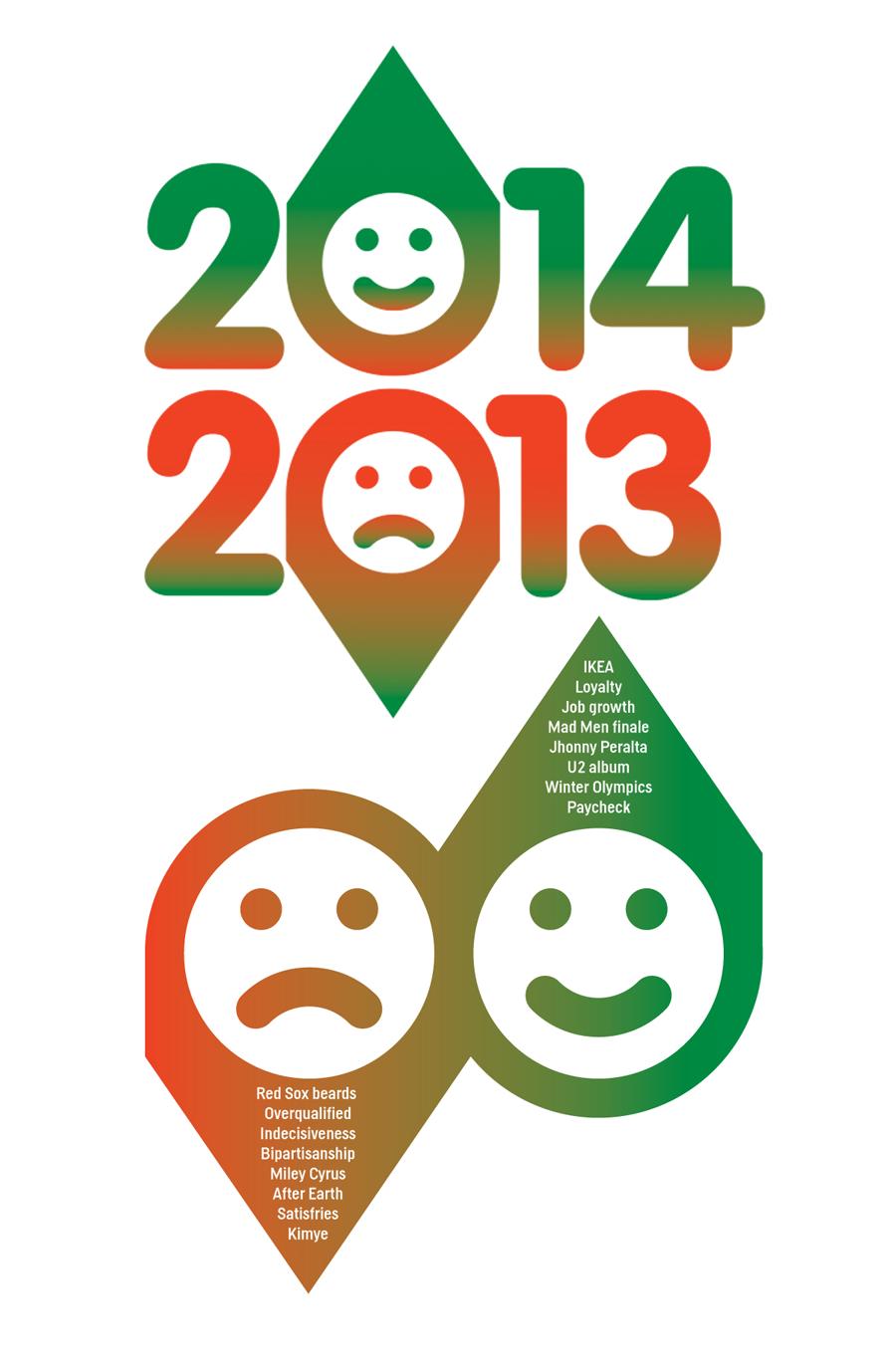 Outlook on 2013 vs. 2014 for myself, STL and beyond.