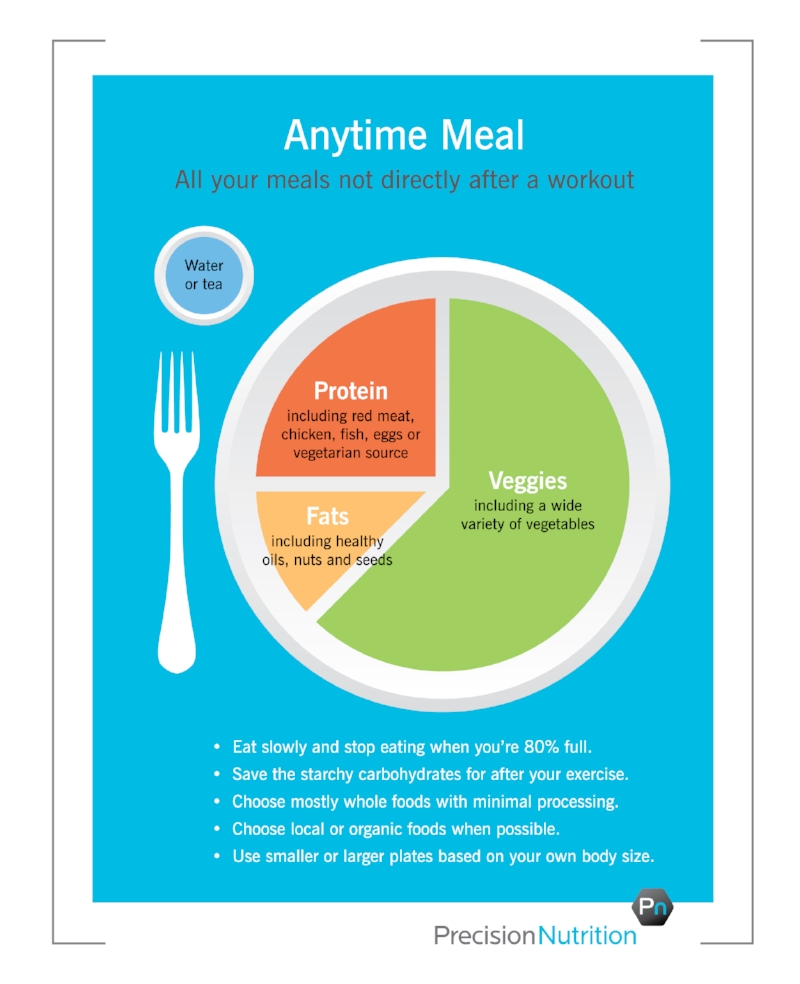 Precision Nutrition's Anytime plate