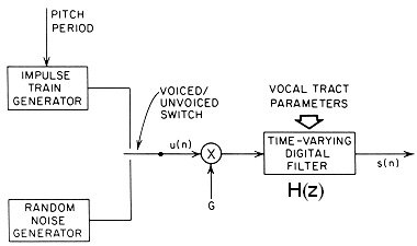 Block diagram of speech synthesis from LPC-derived vocal tract parameters. From  Digital Processing of Speech Signals  by Rabiner and Schafer.