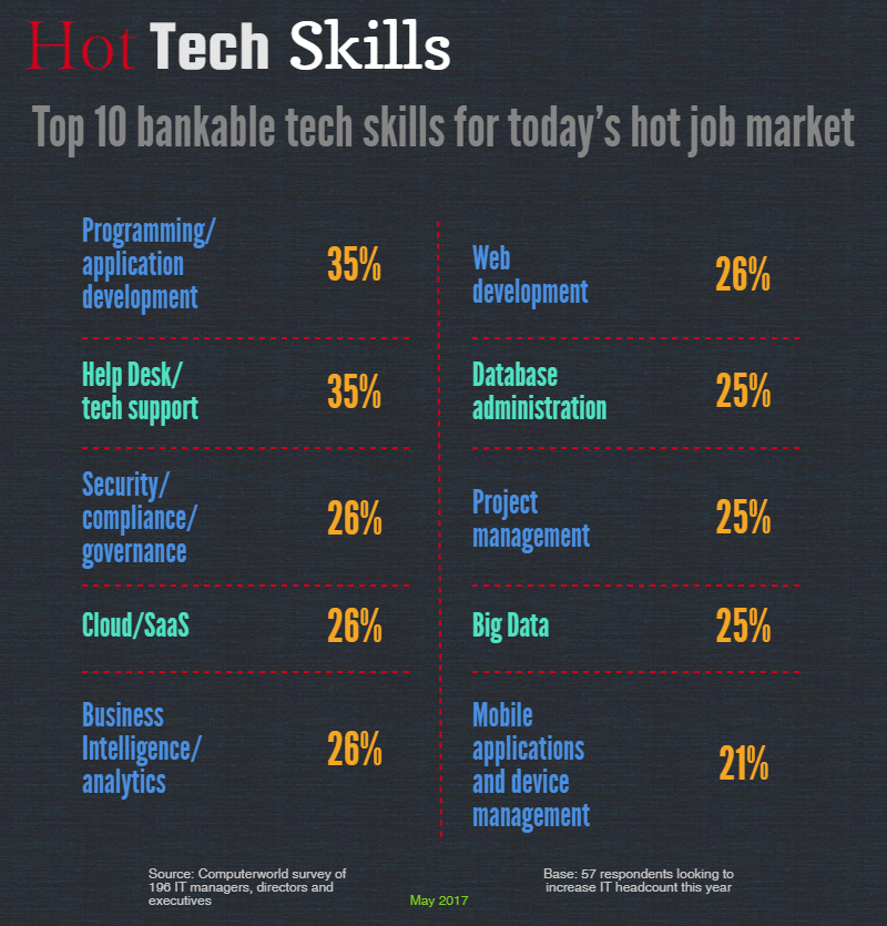 Hot-Tech-Skills-Infographic-Comtel-Communications