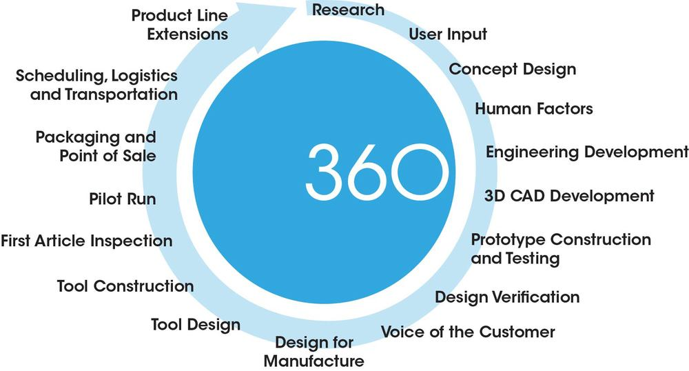 Services  360 Product Development