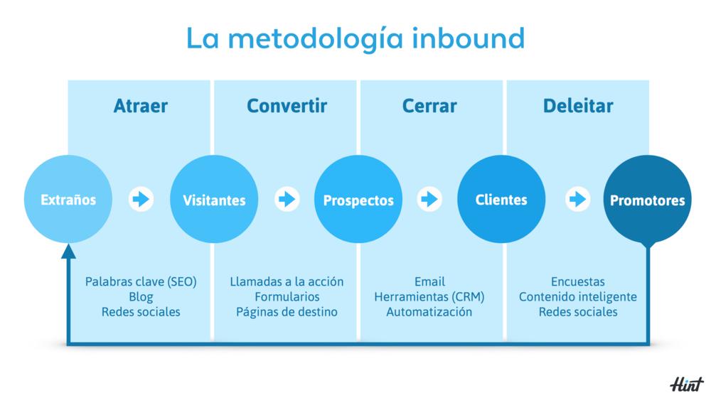 La metodología Inbound Marketing - Hint México