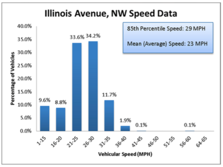 From the recent  DDOT report on Illinois Avenue , requested by ANC 4D.