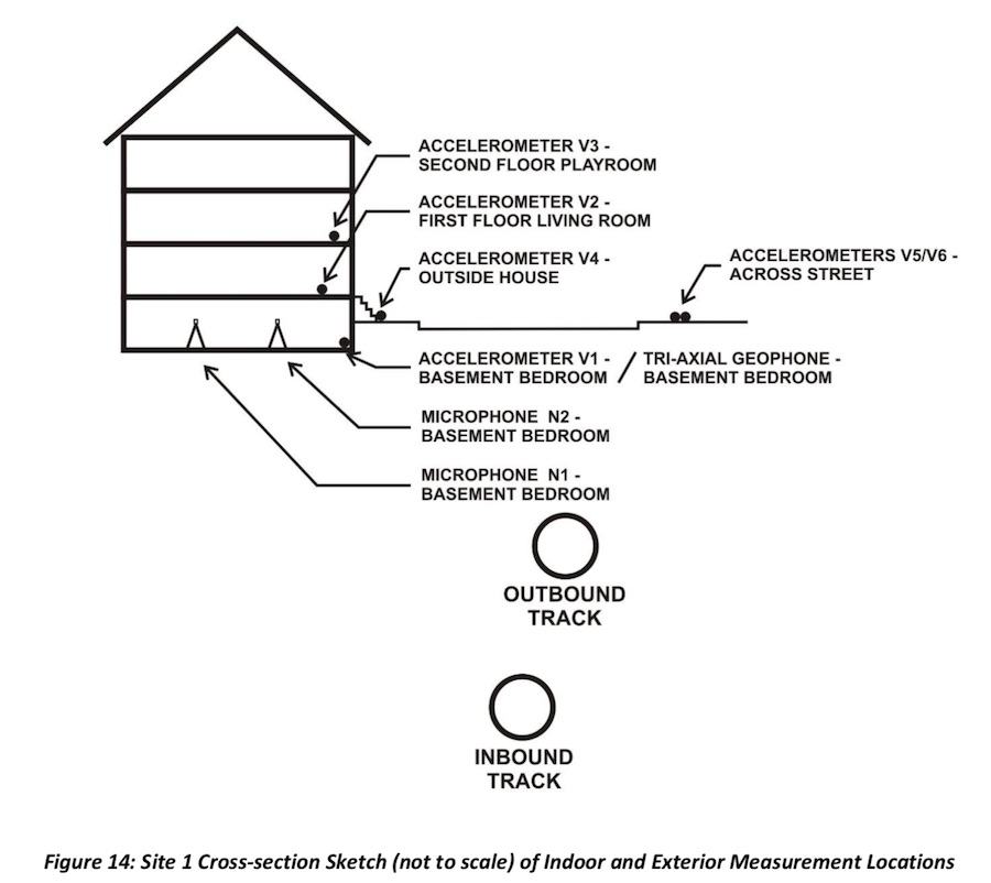 A sample of where Ihrig engineers placed microphones and vibration sensors around study homes. (from the Ihrig report)