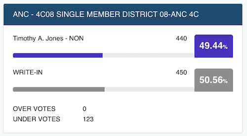 Vote as of 11/19, from DCBOE.