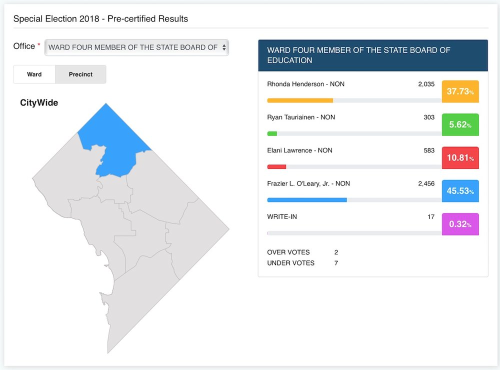 Updated results from DCBOE