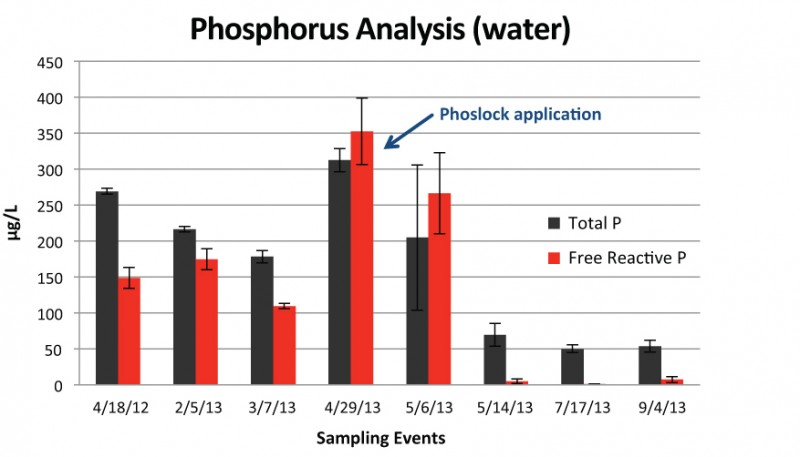 Figure 3:   Phosphorus concentration averages, prior to and after Phoslock application, from three in-lake water sampling locations.  Error bars represent one standard deviation.