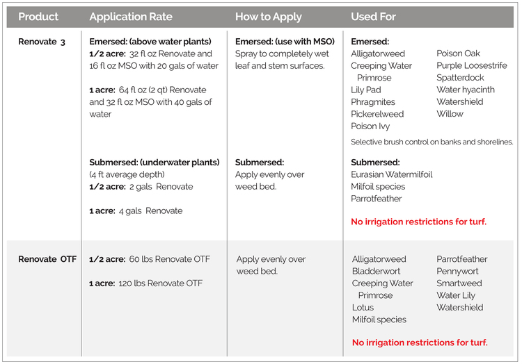 Application rates, how to apply, and targeted weeds, for Renovate 3 and Renovate OTF Aquatic Herbicides.