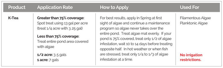 Application rates, how to apply, and targeted algae, for K-Tea Algaecide.