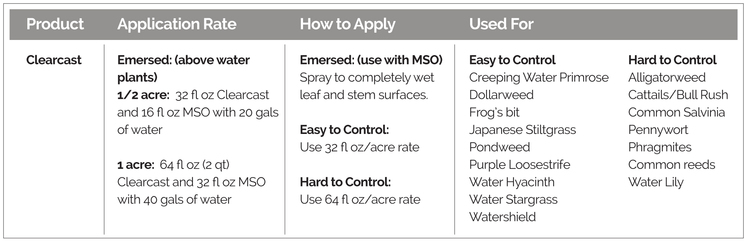 Application rates, how to apply, and targeted weeds, for Clearcast Aquatic Herbicide.