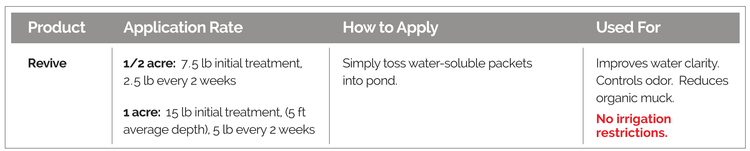 Application rates, how to apply, and labeled uses, for Revive Biological Water Quality Enhancer.