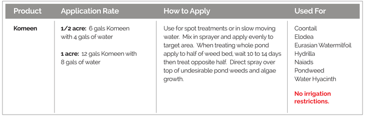 Application rates, how to apply, and targeted weeds, for Komeen Aquatic Herbicide.