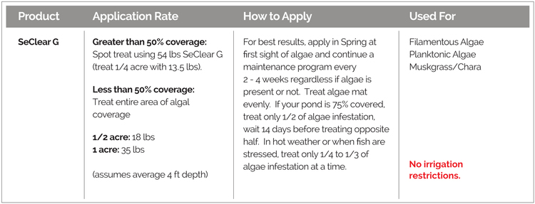 SeClear G Algaecide and Water Quality Enhancer application rates, how to apply and uses.