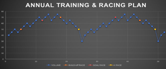 Annual Training & Racing Plan.png