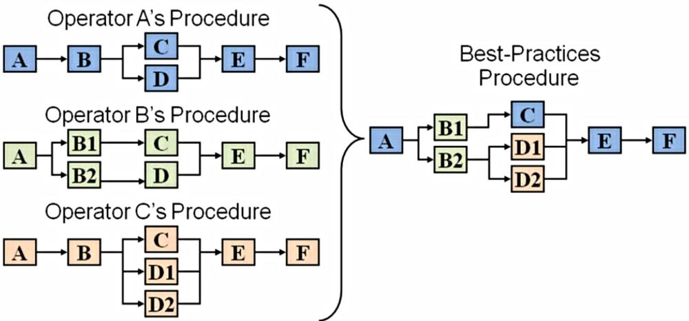 Figure 1:Capturing Procedural Best Practices