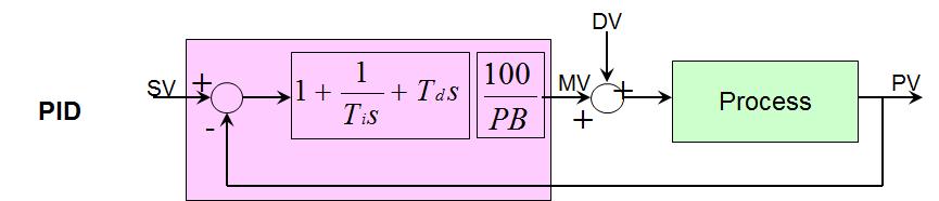 PID Control Scheme