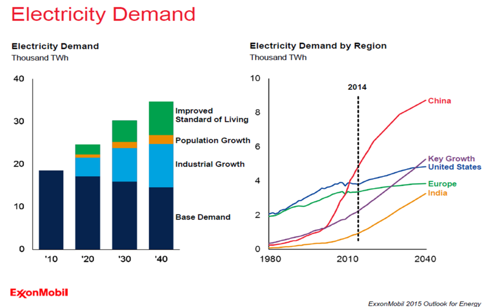 Rising Electricity Demand