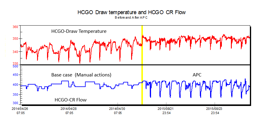 FIGURE 4: Improved control and MAXIMIZATION of hcgo draw temperature with aggressive manipulation of flow with apc