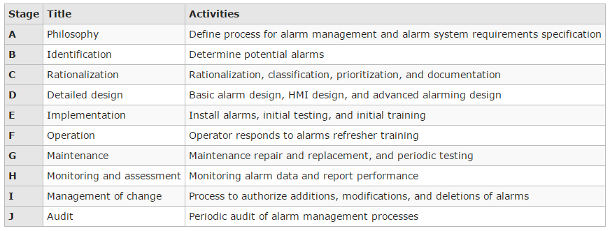 Figure 2: Activities associated with the stages in the IEC-62682 lifecycle model of alarm management are shown