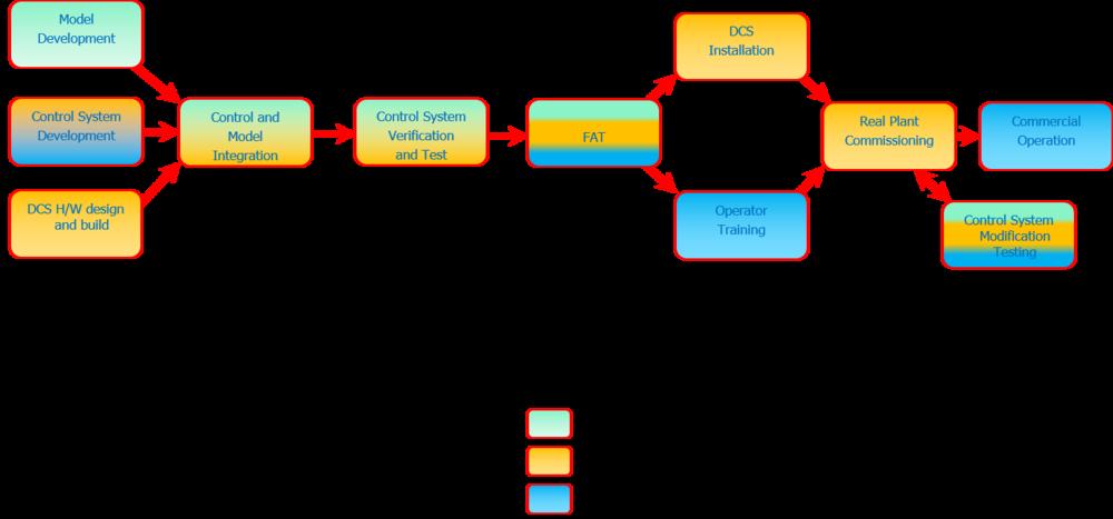 Рис. 1: показывает, что из себя представляет модель совместной разработки РСУ и тренажера, предусматривающего взаимодействие с оператором.