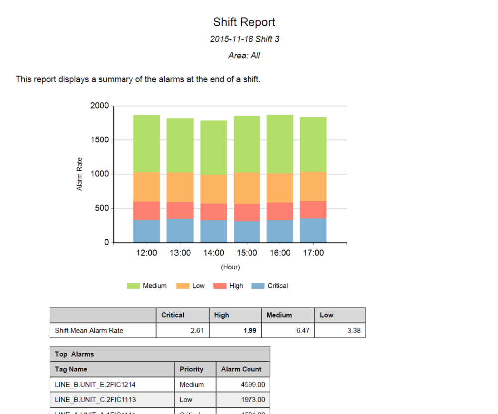 Figure 3: Example of Shift Summary Report