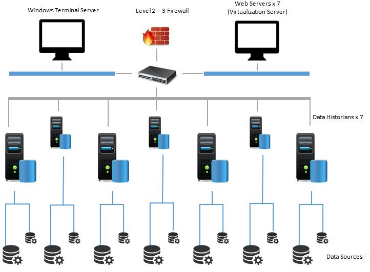 Figure 4: System Architecture