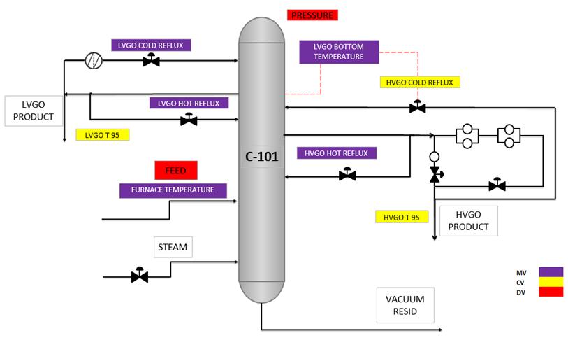 yokogawa apc implementation on vacuum distillation column, in turkey basic gas furnace wiring diagram figure 1 a schematic drawing of the process