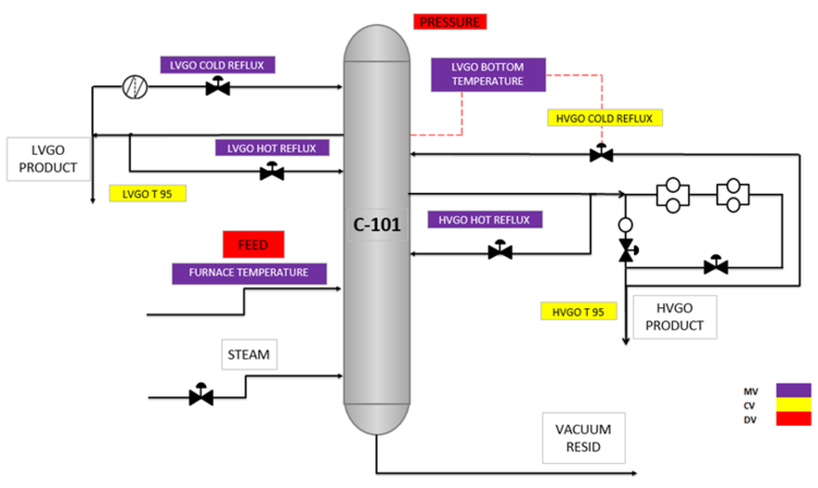 Figure 1 A Schematic Drawing Of The Process