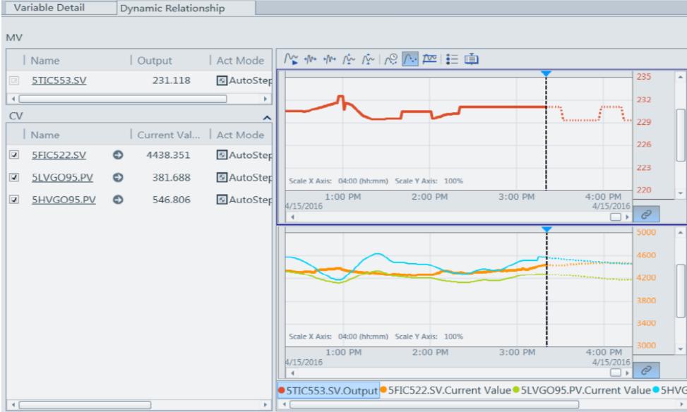 Figure 5:  Run time Interface (MV move prediction, CVprediction)