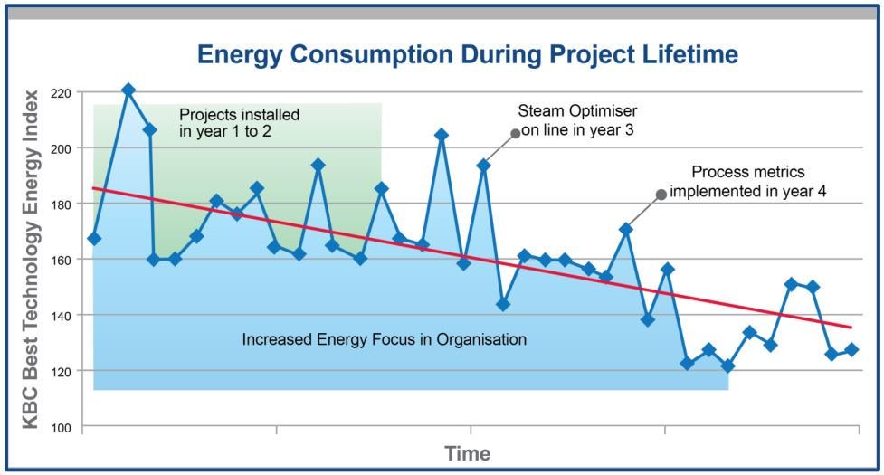 Figure 2: Energy Consumption During Project Lifetime