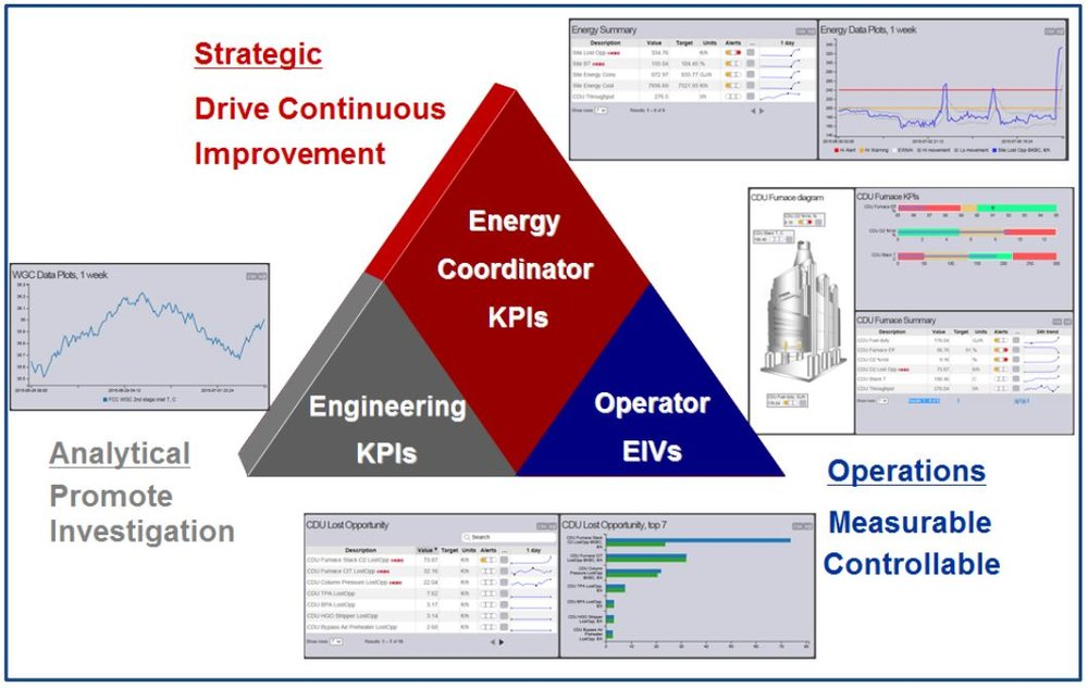 Figure 4: Typical Metrics Structure