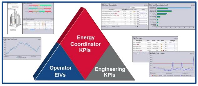 KBC Energy Savings and Strategy