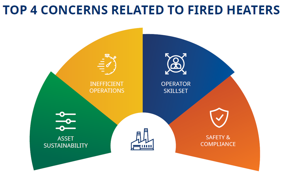 Fired Heaters Top 4 Concerns
