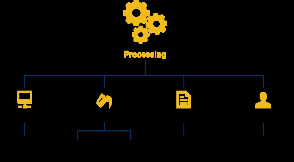 Figure 1: 4M methodology