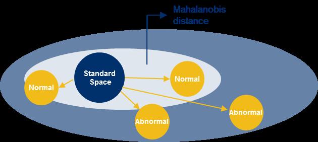 Figure 2: Mahalanobis Taguchi Method